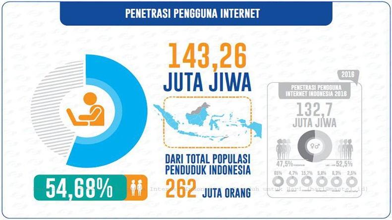 Pengguna Internet Indonesia 2017