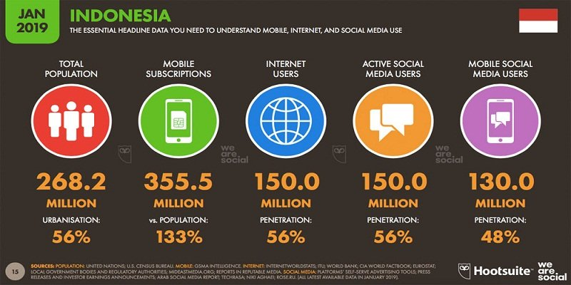 Pengguna Internet di Indonesia 2019